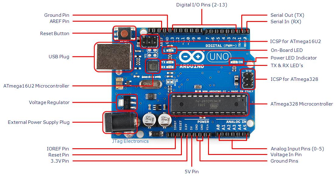 Arduino board uno r with part labels csc