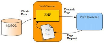 php database connection
