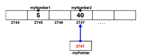 pointer assignment - δείκτες - c++