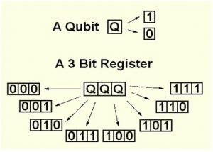 qubit-register